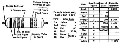 bumble bee capacitor color code chart car radio help needed tapeheads audio and forums