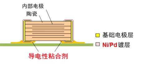 murata x8r capacitor 村田murata开发可使用导电性粘合剂的多层陶瓷电容器能够耐受高达200 的温度 murata电容 murata电感 murata磁珠 murata滤波器 murata晶振