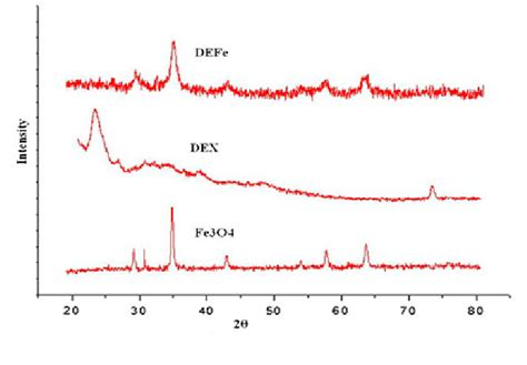 xrd pattern of polyacrylonitrile fig 2 xrd patterns of fe 3 o 4 mnps dextrin and dex fe