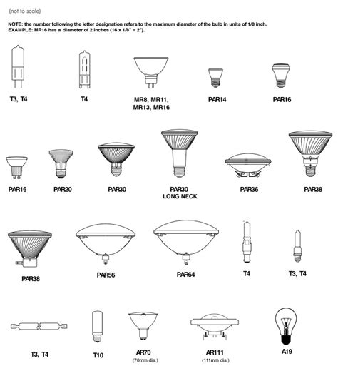 types of halogen light bulbs types of incandescent bulbs