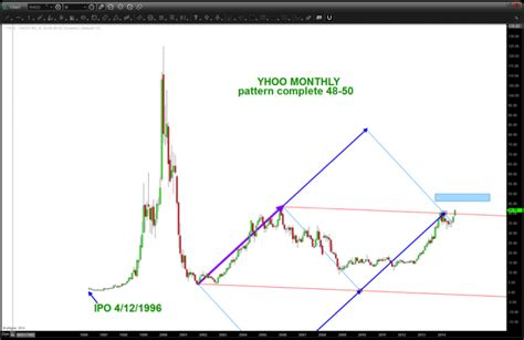 x pattern stock graph will yahoo yhoo stock top on alibaba ipo fervor see