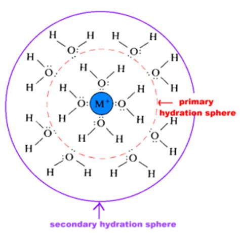 a hydration sphere the stronger the attraction of the bare ion for water