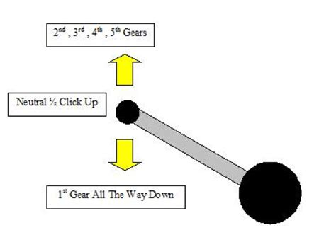 hd shift pattern shifting why are gears designed in this pattern in