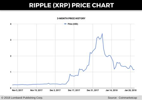 bitconnect price chart ripple price prediction gear up for a grueling year of
