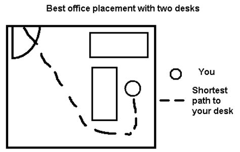 Office Desk Placement Chapter 4 Defensive Office Furniture Placement Theory The Org