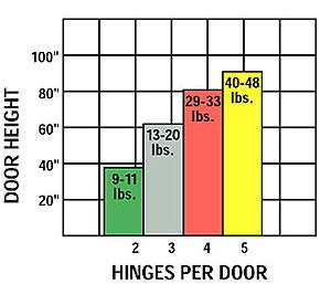 How Many Hinges Per Cabinet Door by Understanding Hinges Woodworking Plans