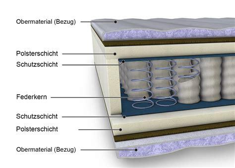Unterschied Zwischen Taschenfederkern Und Tonnentaschenfederkern by Wie Gut Ist Eine Federkernmatratze Betten De Magazin