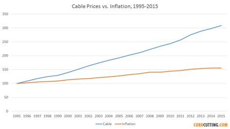 10 wire cost cable prices risen faster than inflation for each of