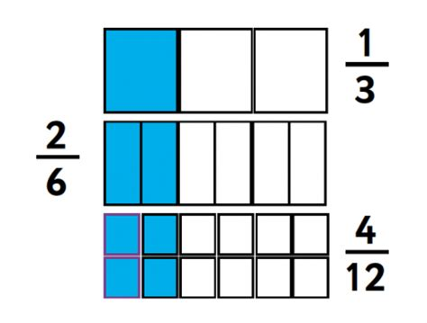 diagram and fractions numerators in fractions explained for primary school