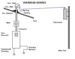 nec service entrance wiring diagram albumartinspiration