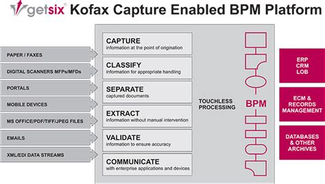 kofax workflow kofax workflow 28 images lexmark and kofax think spa