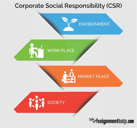 Corporate Social Responsibility Essay by Pin By Jender Cage On Myassignmenthelp Corporate Social Responsibility