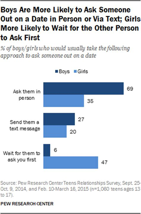 Or Via Text Boys Are More Likely To Ask Someone Out On A Date In Person Or Via Text More Likely To