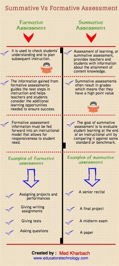 exle of formative assessment every s guide to assessment edudemic