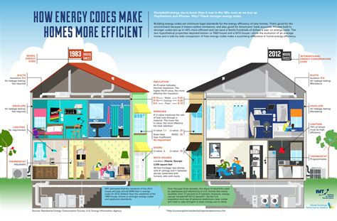 house energy efficiency energy codes make homes more efficient blog ecorebates