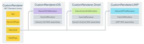 xamarin android set layout params customizing a viewcell xamarin microsoft docs