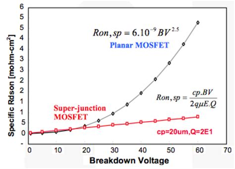 resistor voltage breakdown fast junction mosfets driving and layout eeweb community
