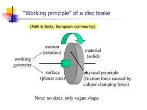 Disc Brake System Ppt Ppt Concept Design Powerpoint Presentation Id 214376