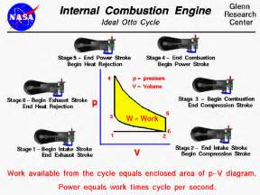 1903 engine thermodynamic cycle otto cycle
