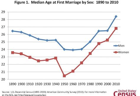 why people get married later business insider
