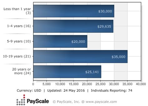 Hair Dressers Salary by Do Hairdressers The Most Secure In America