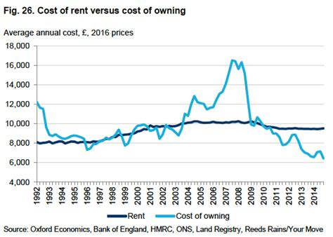 Cost Of Rent | how should we deal with the housing crisis we heart hart