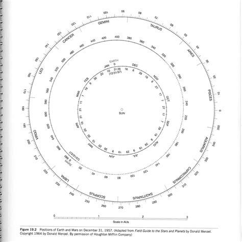 orbit diagram planets orbit diagram pics about space