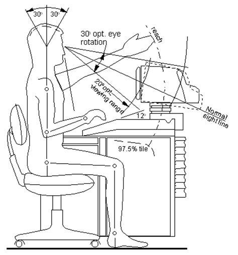 ergonomic design ergonomy article about ergonomy by the free dictionary