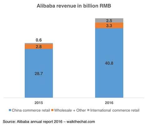 aliexpress revenue why wechat fails to expand outside china but alibaba