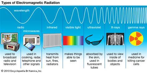 Ultraviolet Light Definition by Ultraviolet Radiation Definition Exles Effects Britannica
