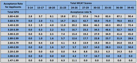 How Important Is Undergraduate Gpa For Experienced Professional Mba by Gpa Low Mcat Magoosh Mcat