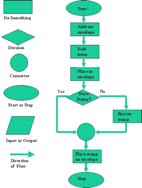 the program flowcharting symbol representing a decision is a kritika s year 10 flowchart basics