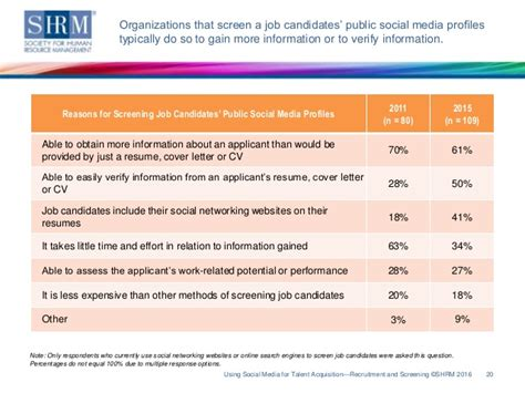 Verification Of Employment Letter Shrm Shrm Survey Findings Using Social Media For Talent Acquisition Recru