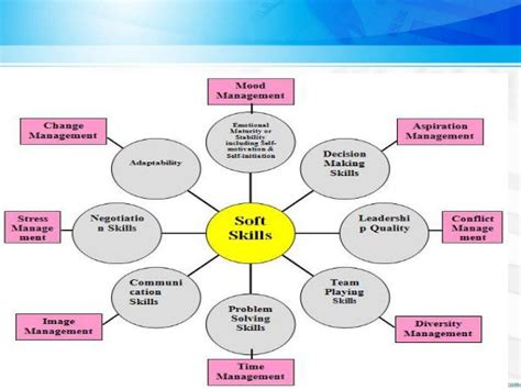 soft skills for librarian