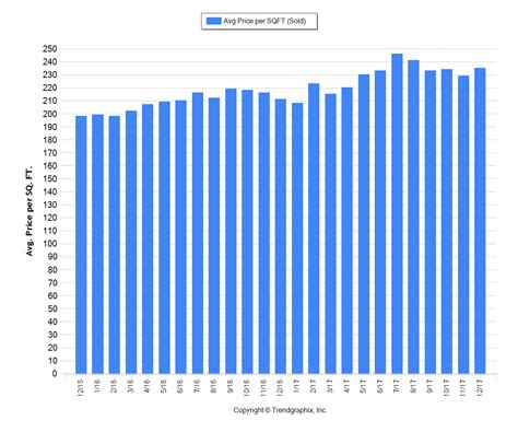 bend oregon real estate 2017 trends summary