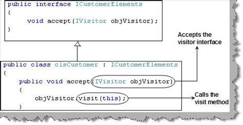 visitor pattern overloading design pattern faq part 2 爱程序网