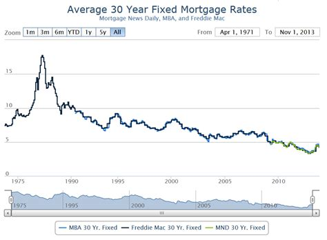 interest rate house loan commercial mortgage 30 year commercial mortgage rates