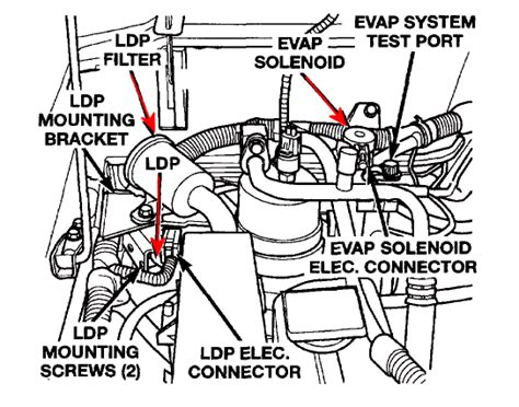 leak detection 2003 jeep liberty sport html autos post
