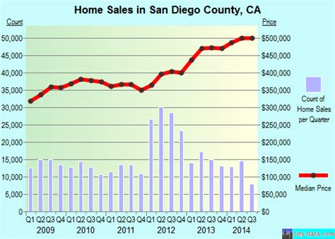the housing value of every county in the u s metrocosm san diego county california detailed profile houses