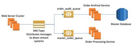 amazon queue amazon simple queue service sqs aws compute blog
