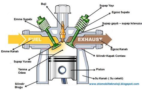 motor parcalari ve goerevleri nelerdir resimli anlatim