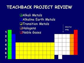 the periodic table topic 5 click for song ppt