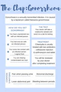 Home Remedies For Gonorrhea And Chlamydia by Gonorrhoea Treatment Symptoms S Health Clinic