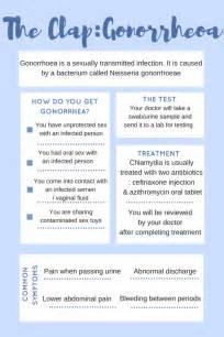 gonorrhoea treatment symptoms s health clinic