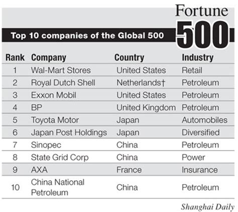 fortune 500 companies list global fortune 500 list india vs china armstrongbala