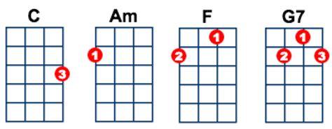 tutorial ukulele stand by me stand by me by ben e king ukulele lesson ukulele go