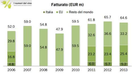 veneto bilancio 2013 masi 2013 1