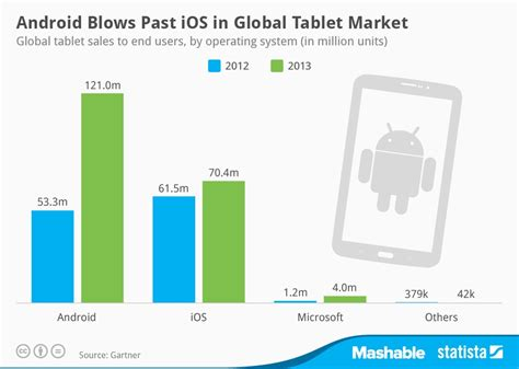 Tablet Os Android Tablet Market Soyacincau