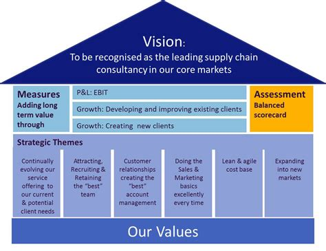 strategic themes exles balanced scorecard 10 steps to achieving your vision