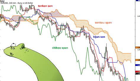 forex trading tutorial deutsch indikator forex ichimoku kinko hyo voqukufiwyt web fc2 com